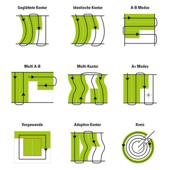 TRACK-Guide II, A101, Abverkauf